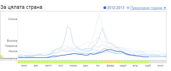 Google Flue Trend - Bulgaria 2012-2013
