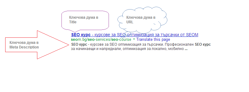SEO курс Google