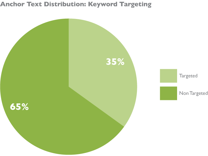 anchor-text-distribution-general_21