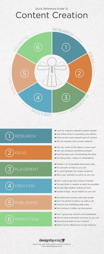 Content Creation Checklist