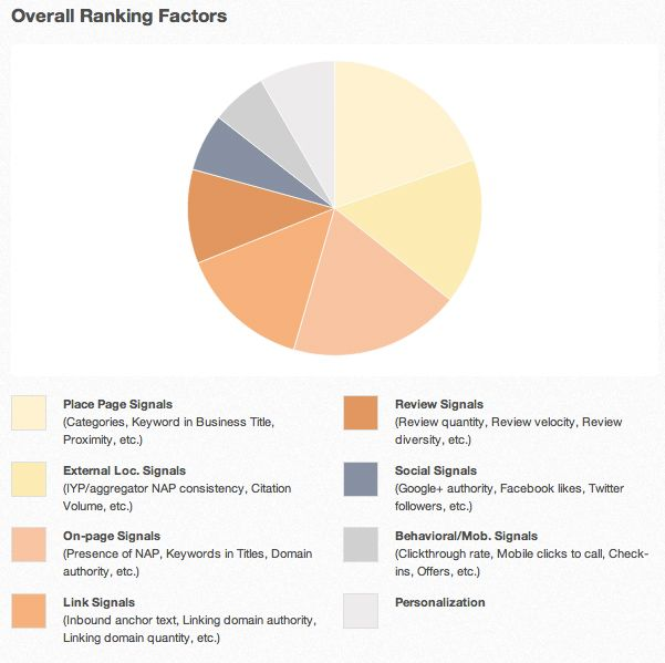 local-search-ranking-factors-2013