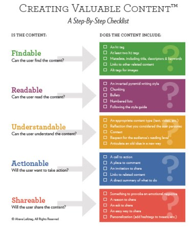 Creating-Valuable-Content-Checklist