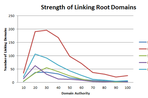 root domains