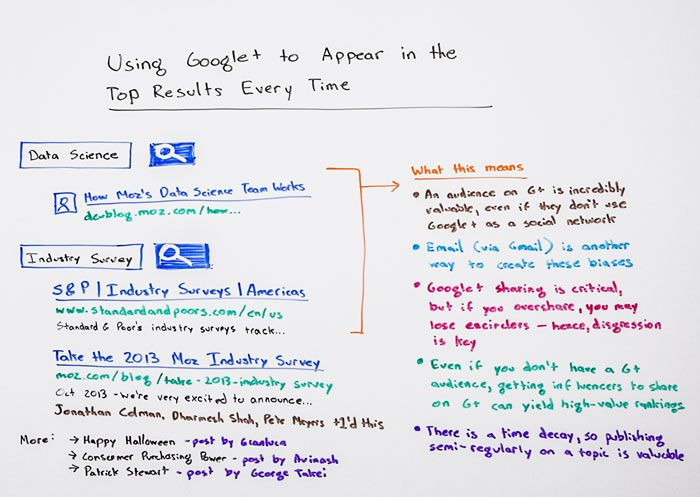 google+ whiteboard friday