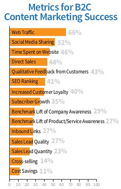 content marketing success b2c