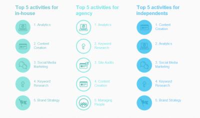 5 activities
