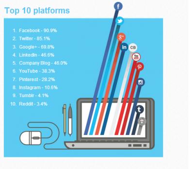 6 platforms