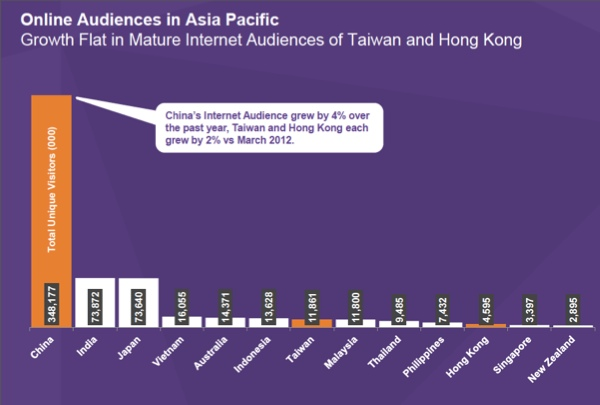 Asia-Pacific-Audiences