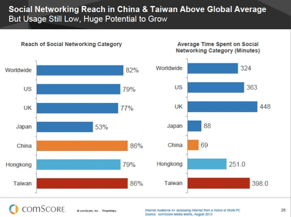 China-Social-Networking