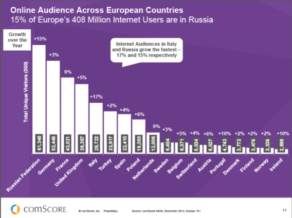 Europe-Countries-Online AUDIENCES