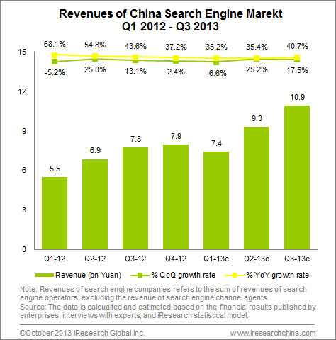 Revenue-of-China-Search-Engine-Market