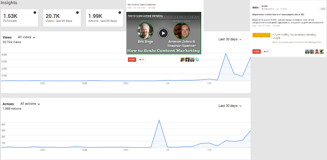 SEOM statistics Google Plus Page