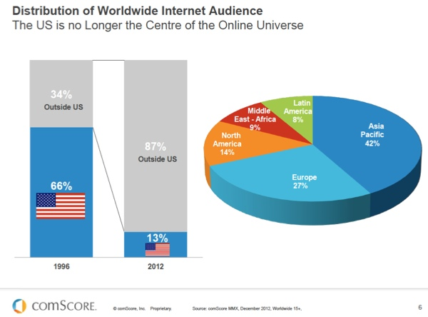 Worldwide-Internet-Audience