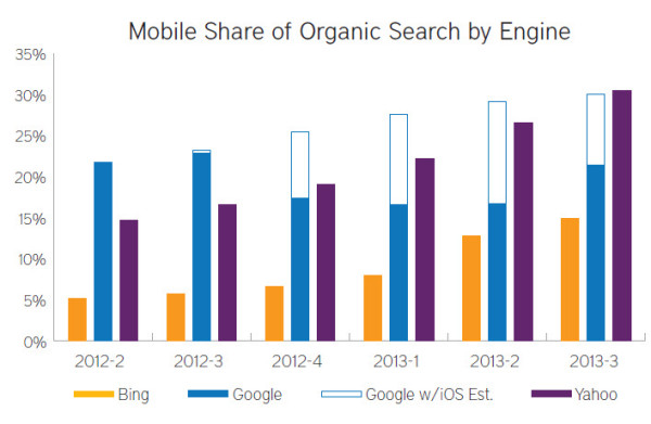 Mobile-share-of-organic-search