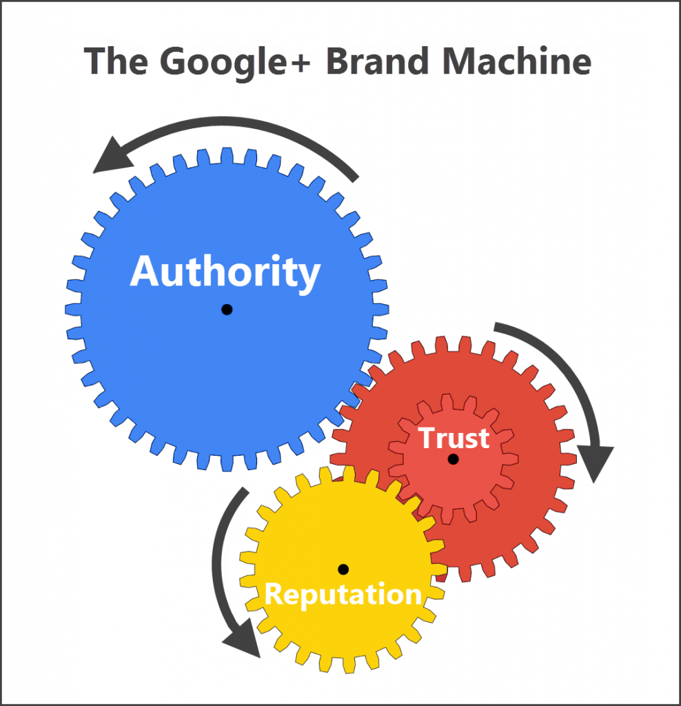 Google Plus SEO: Trust, Reputation and Authority