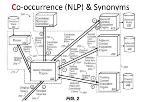 co-occurence patent