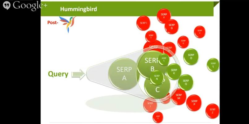 Пост-Колибри света. Обръща се внимание не на думите и на конкретния ред, в който са използвани, а на намерението на потребителя и се връща най-релевантната и богата на информация страница в SERP.