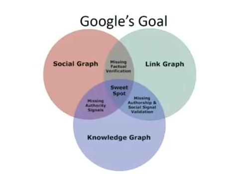 social graph link graph knowledge base
