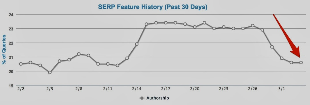 MozCast_Feature_Graph-new-authorship-purge