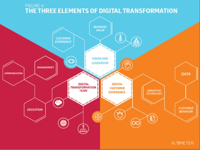 creating-a-culture-for-making-business-social the three elements of social transgormation