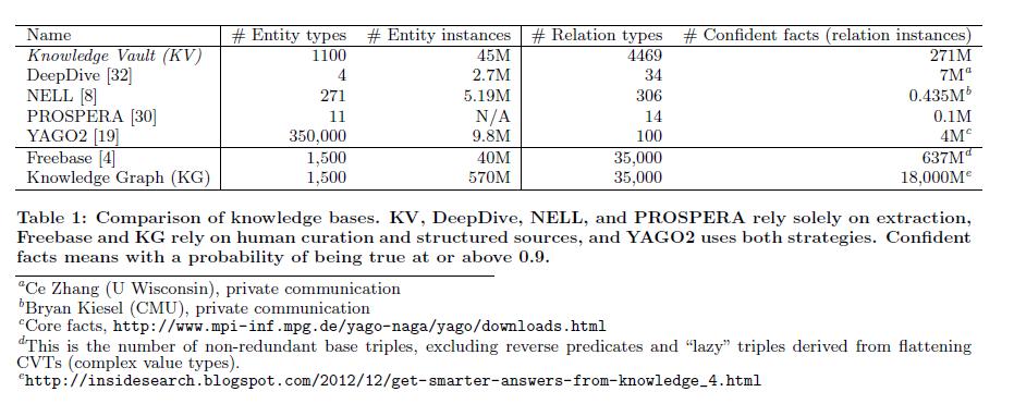 Knowledge Vault is bigger