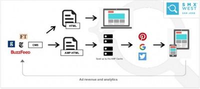 AMP Google project