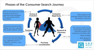 Изследване на потребителска интелигентност
