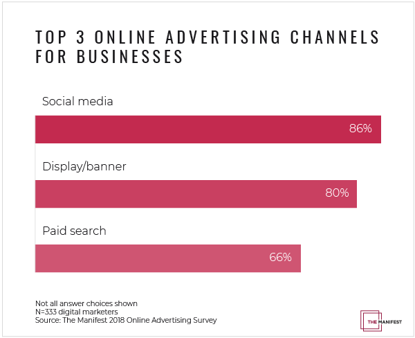 TOP 3 Online Advertising Channels