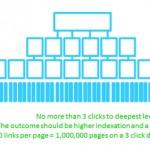 Архитектура на информацията на сайта