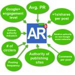 Author Rank Checklist
