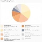 Обявяване на факторите за класиране при локално търсене от 2013 г.