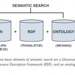 Как работи семантичното търсене?